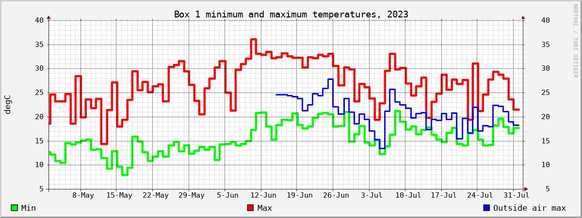 Nestbox temperature chart