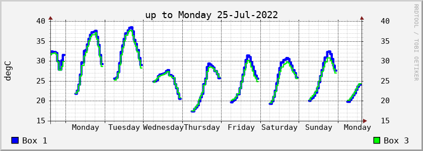 Nestbox temperature chart